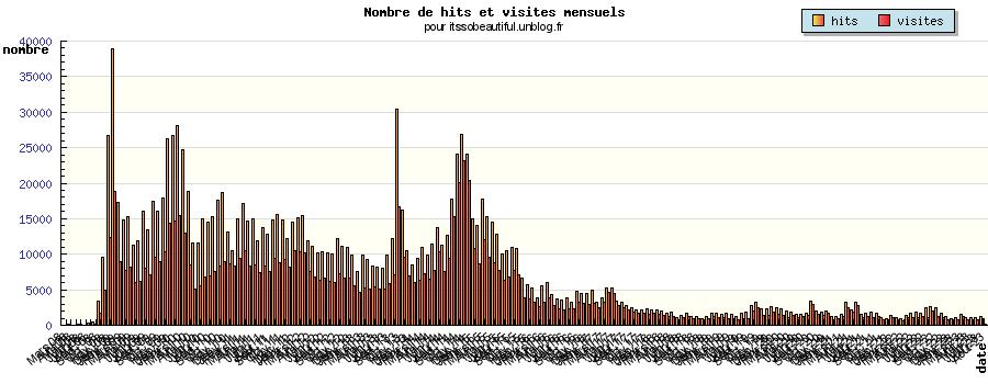 stats du mois dans Mon blog & statistiques